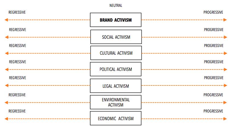 pagelle-brand-activism