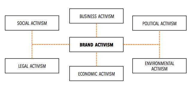 Brand Activism Categories