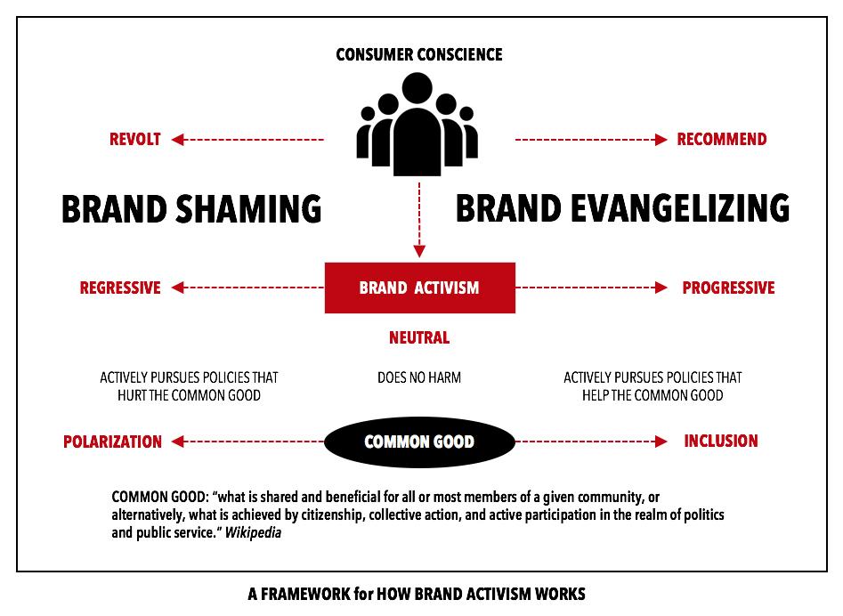 Brand-Activism-shaming-evangelist